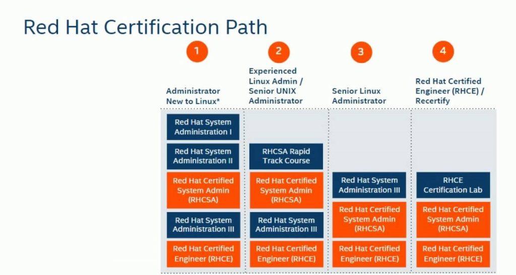 hat certification rhce career rhca vote