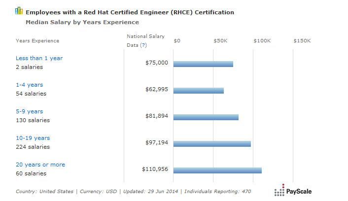 RHCE Salary