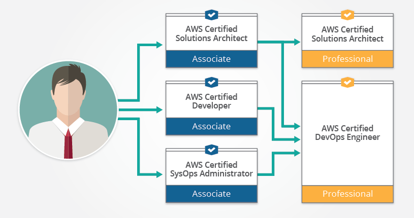 aws certification path 2021