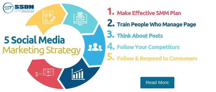 5 Social Media Marketing Strategy - Content Marketing Success