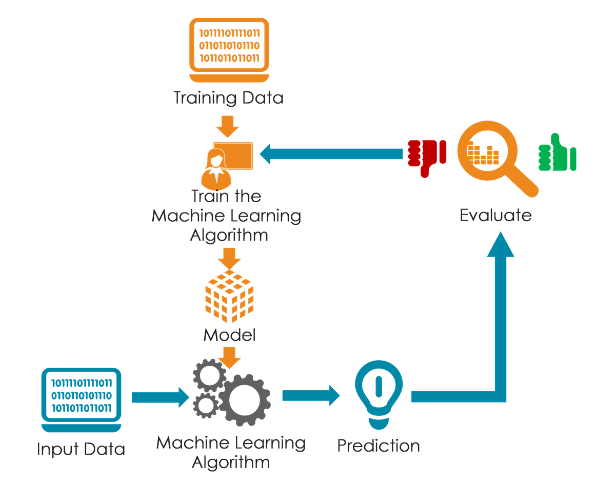 Aim of Machine Learning