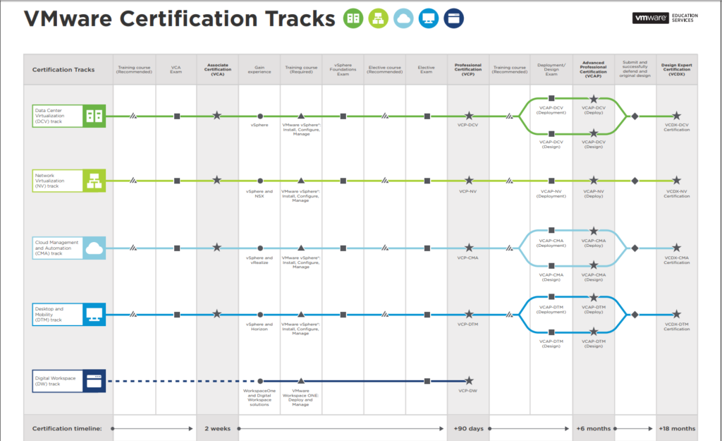 VMware certification Path