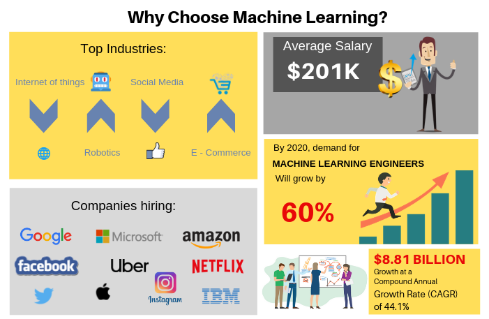Why Choose Machine Learning