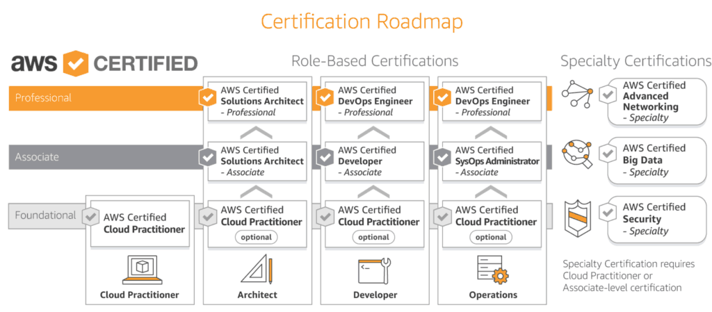 AWS Certification Flowchart