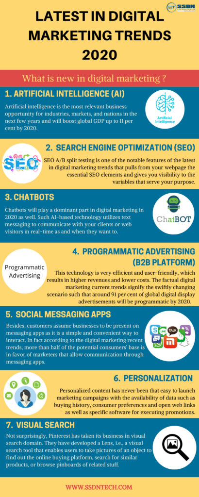 digital marketing trends-2020