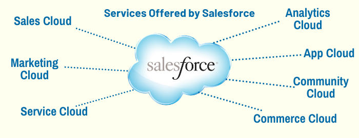 Services Offered by Salesforce